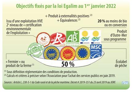 Illustration - Objectifs fixés par la loi Egalim au 1er janvier 2022